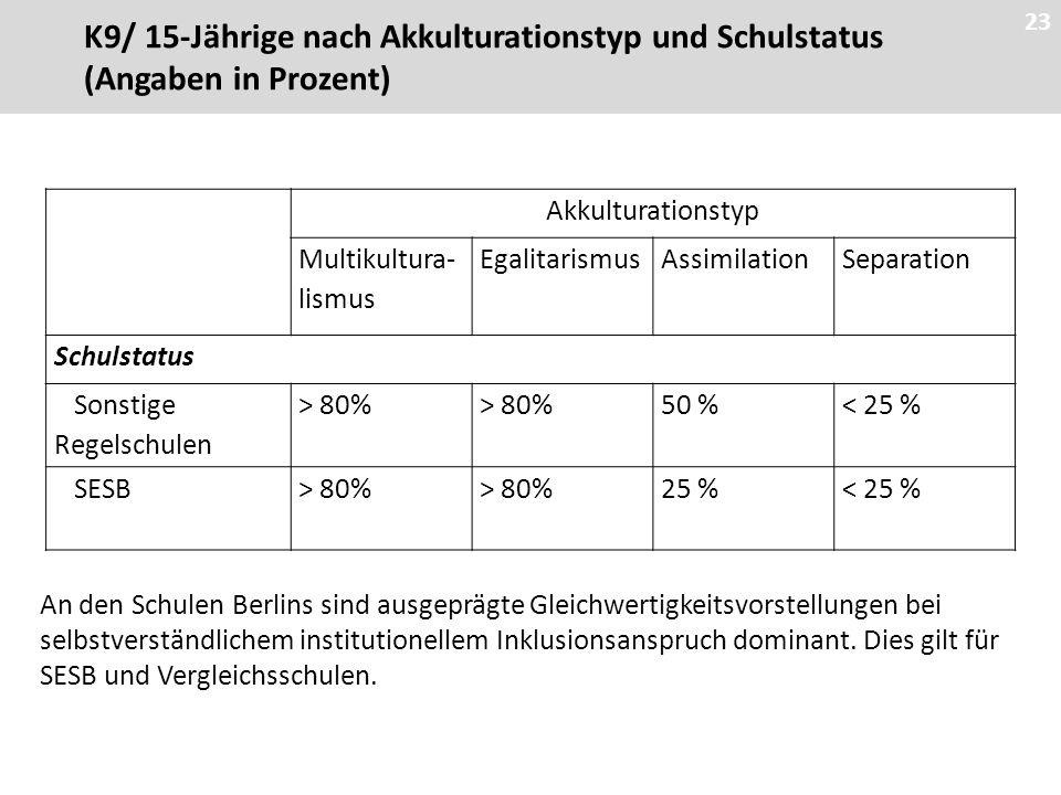 23 Akkulturationstyp Multikultura- lismus EgalitarismusAssimilationSeparation Schulstatus Sonstige Regelschulen > 80% 50 %< 25 % SESB> 80% 25 %< 25 % An den Schulen Berlins sind ausgeprägte Gleichwertigkeitsvorstellungen bei selbstverständlichem institutionellem Inklusionsanspruch dominant.