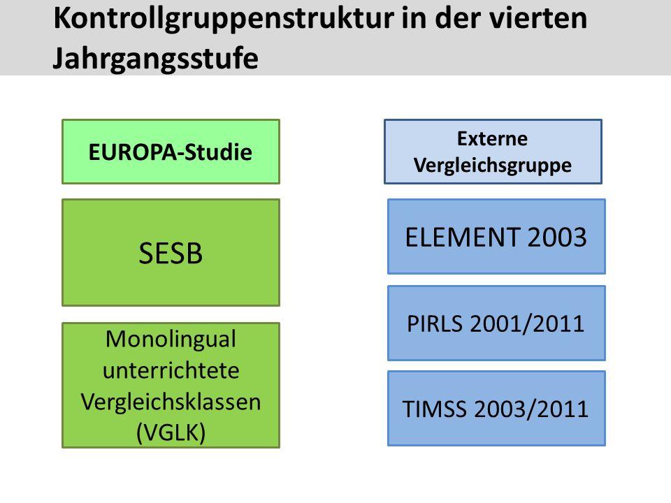 Kontrollgruppenstruktur in der vierten Jahrgangsstufe 28 EUROPA-Studie Externe Vergleichsgruppe SESB Monolingual unterrichtete Vergleichsklassen (VGLK) ELEMENT 2003 PIRLS 2001/2011 TIMSS 2003/2011 Kontrollgruppenstruktur in der vierten Jahrgangsstufe