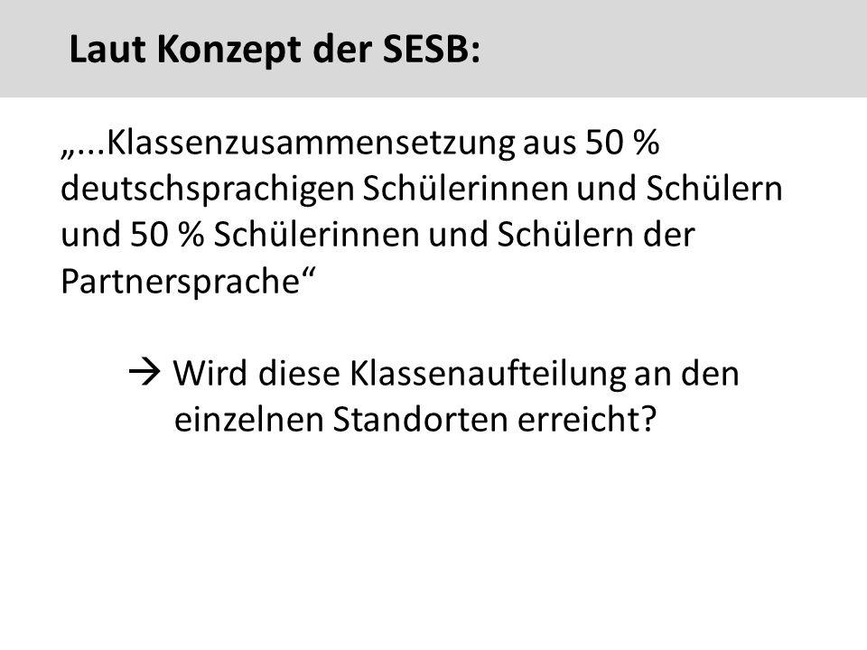 """Laut Konzept der SESB: """"...Klassenzusammensetzung aus 50 % deutschsprachigen Schülerinnen und Schülern und 50 % Schülerinnen und Schülern der Partnersprache  Wird diese Klassenaufteilung an den einzelnen Standorten erreicht."""