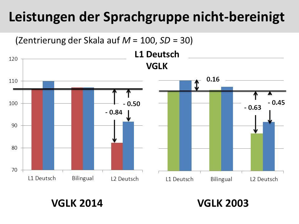 Leistungen der Sprachgruppen nicht-bereinigt 48 (Zentrierung der Skala auf M = 100, SD = 30) VGLK 2014VGLK 2003 L1 Deutsch VGLK - 0.84 - 0.50 - 0.63 - 0.45 0.16 Leistungen der Sprachgruppe nicht-bereinigt L2 Deutsch