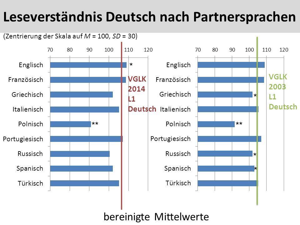 52 bereinigte Mittelwerte ( Zentrierung der Skala auf M = 100, SD = 30) VGLK 2014 L1 Deutsch VGLK 2003 L1 Deutsch * ** * * * Leseverständnis Deutsch nach Partnersprachen