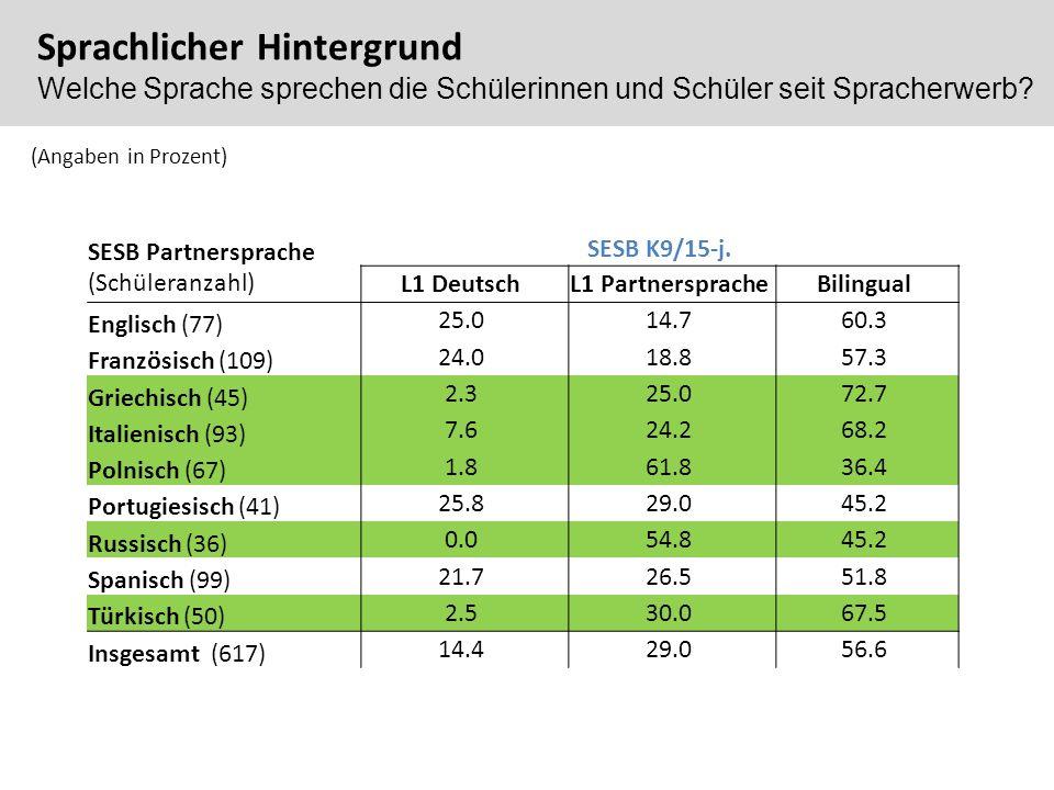 (Angaben in Prozent) SESB Partnersprache (Schüleranzahl) SESB K9/15-j. L1 DeutschL1 PartnerspracheBilingual Englisch (77) 25.014.760.3 Französisch (10
