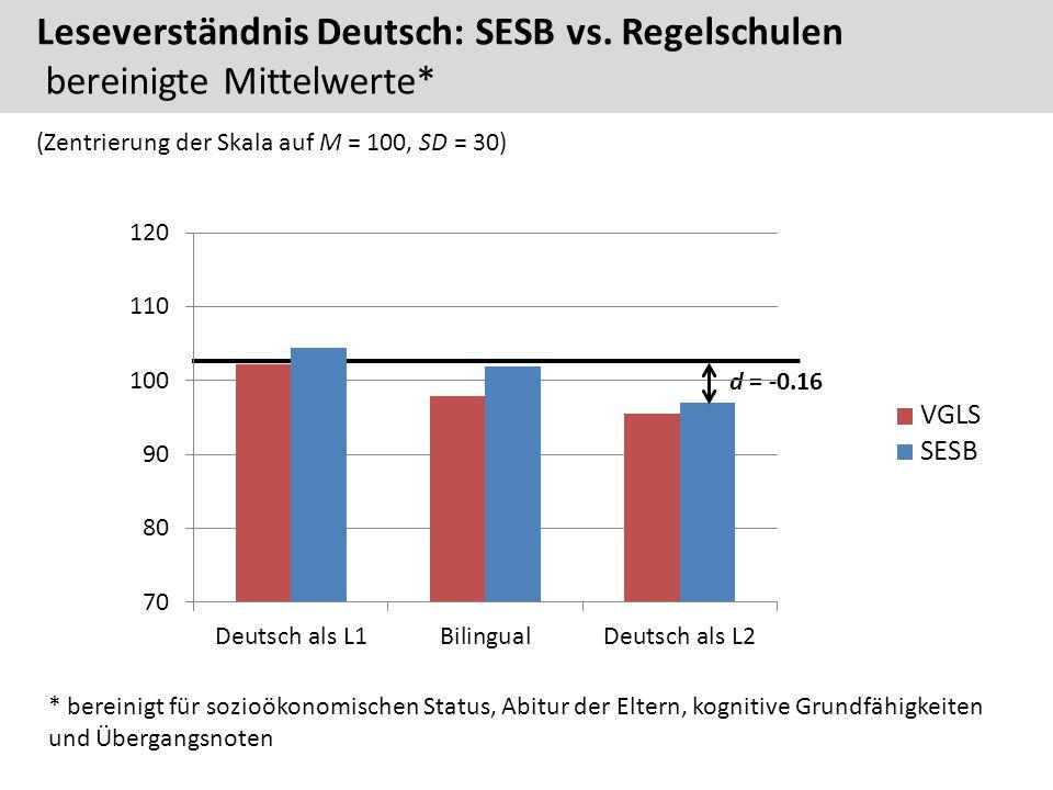 d = -0.16 75 * bereinigt für sozioökonomischen Status, Abitur der Eltern, kognitive Grundfähigkeiten und Übergangsnoten Leseverständnis Deutsch: SESB vs.