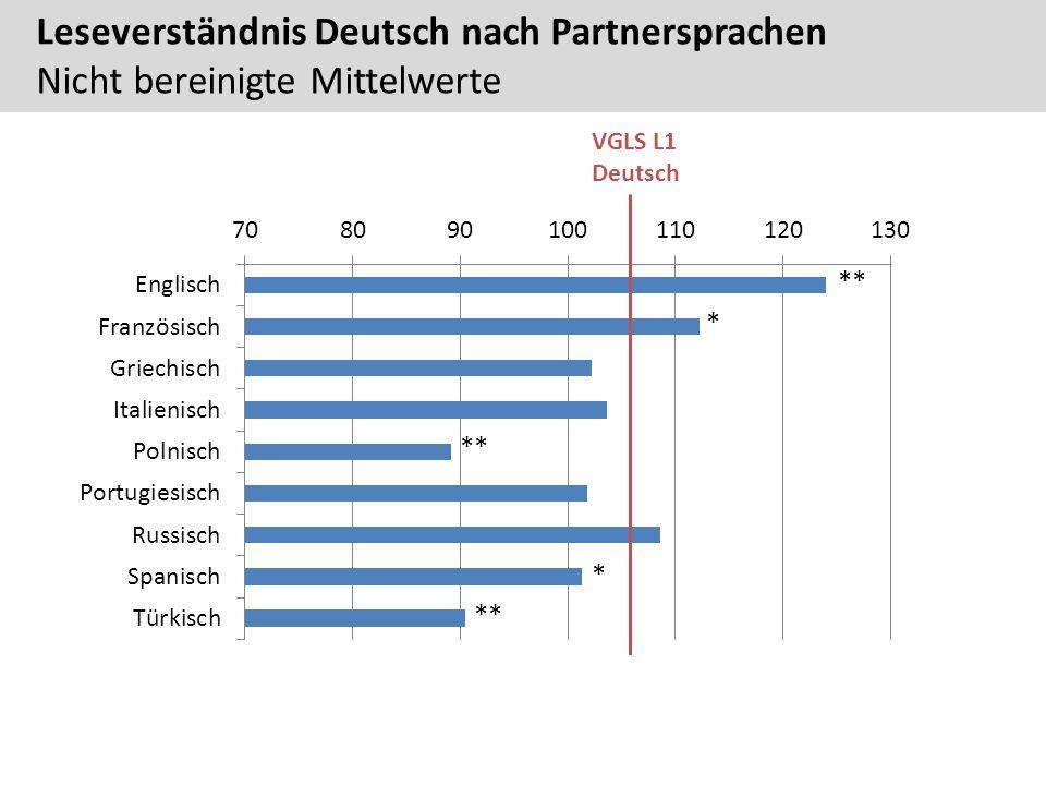 Leseverständnis Deutsch nach Partnersprachen Nicht bereinigte Mittelwerte VGLS L1 Deutsch ** * *