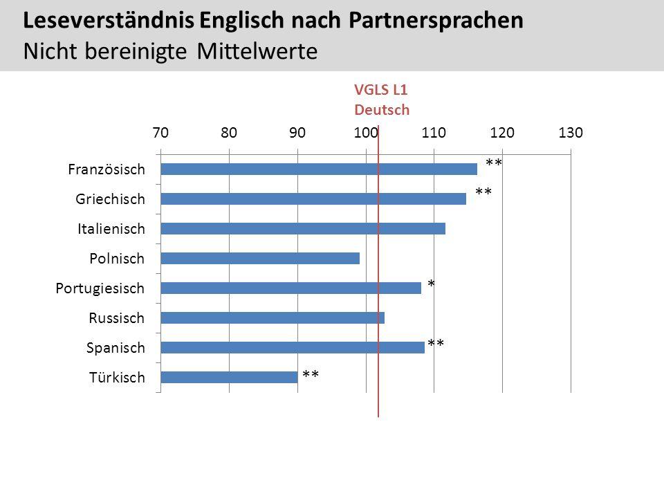 Leseverständnis Englisch nach Partnersprachen Nicht bereinigte Mittelwerte VGLS L1 Deutsch ** *