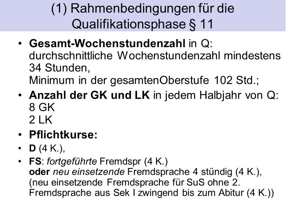 (1) Rahmenbedingungen für die Qualifikationsphase § 11 Gesamt-Wochenstundenzahl in Q: durchschnittliche Wochenstundenzahl mindestens 34 Stunden, Minimum in der gesamtenOberstufe 102 Std.; Anzahl der GK und LK in jedem Halbjahr von Q: 8 GK 2 LK Pflichtkurse: D (4 K.), FS: fortgeführte Fremdspr (4 K.) oder neu einsetzende Fremdsprache 4 stündig (4 K.), (neu einsetzende Fremdsprache für SuS ohne 2.