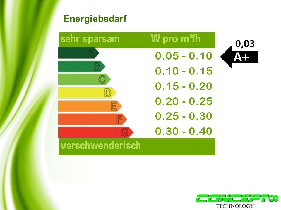Energiebedarf A+ 0,03