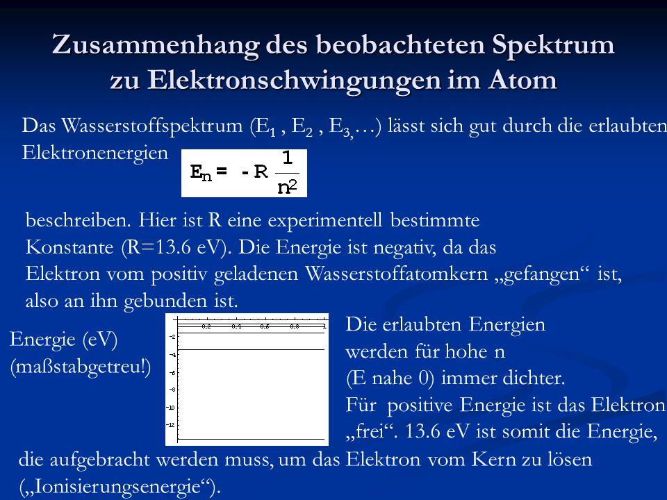 Zusammenhang des beobachteten Spektrum zu Elektronschwingungen im Atom Das Wasserstoffspektrum (E 1, E 2, E 3, …) lässt sich gut durch die erlaubten Elektronenergien beschreiben.