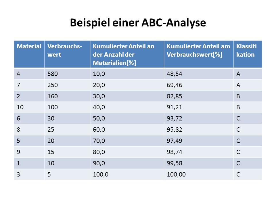 Beispiel einer ABC-Analyse MaterialVerbrauchs- wert Kumulierter Anteil an der Anzahl der Materialien[%] Kumulierter Anteil am Verbrauchswert[%] Klassi