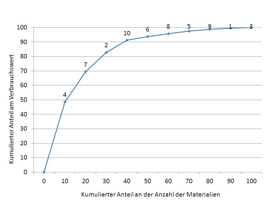 Kumulierter Anteil an der Anzahl der Materialien Kumulierter Anteil am Verbrauchswert