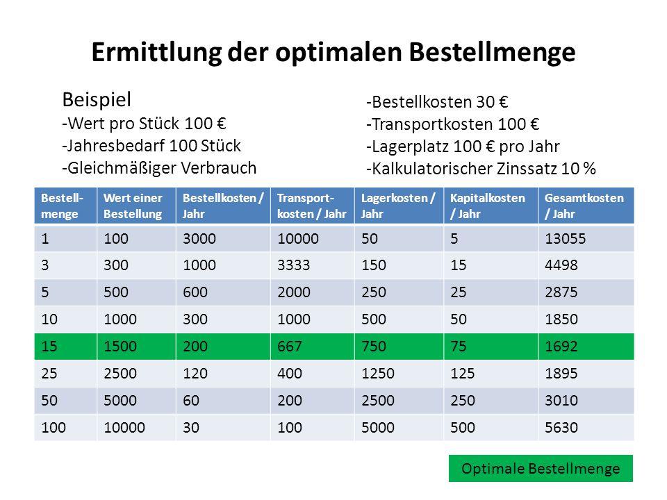 Ermittlung der optimalen Bestellmenge Bestell- menge Wert einer Bestellung Bestellkosten / Jahr Transport- kosten / Jahr Lagerkosten / Jahr Kapitalkos
