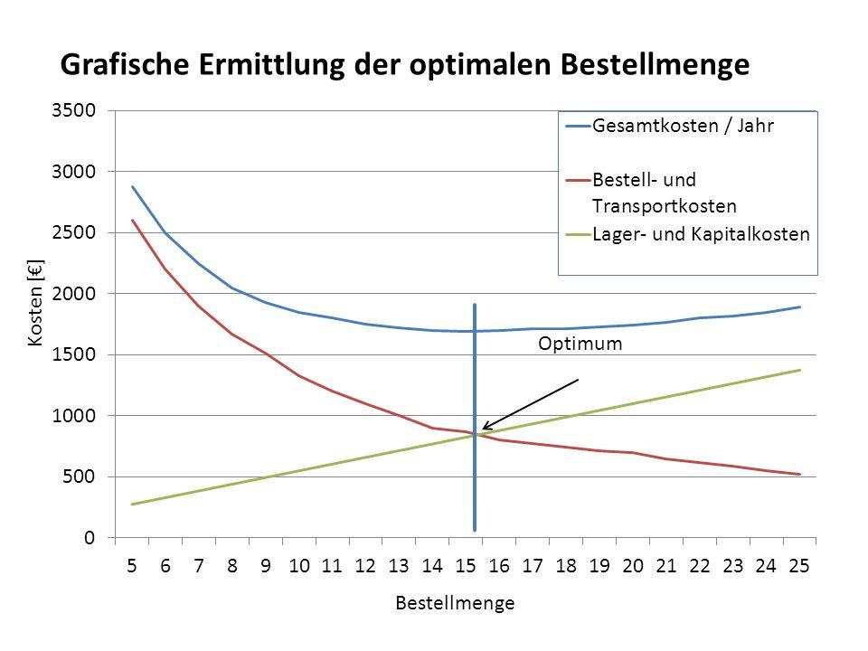Optimum Grafische Ermittlung der optimalen Bestellmenge Kosten [€] Bestellmenge