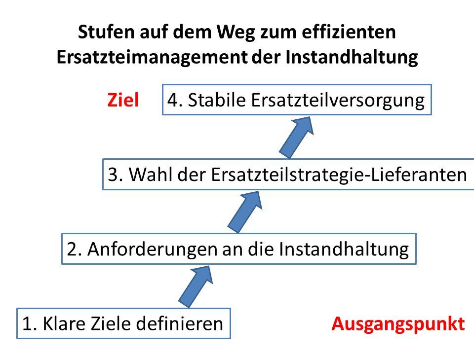 Stufen auf dem Weg zum effizienten Ersatzteimanagement der Instandhaltung 1. Klare Ziele definieren 2. Anforderungen an die Instandhaltung 3. Wahl der