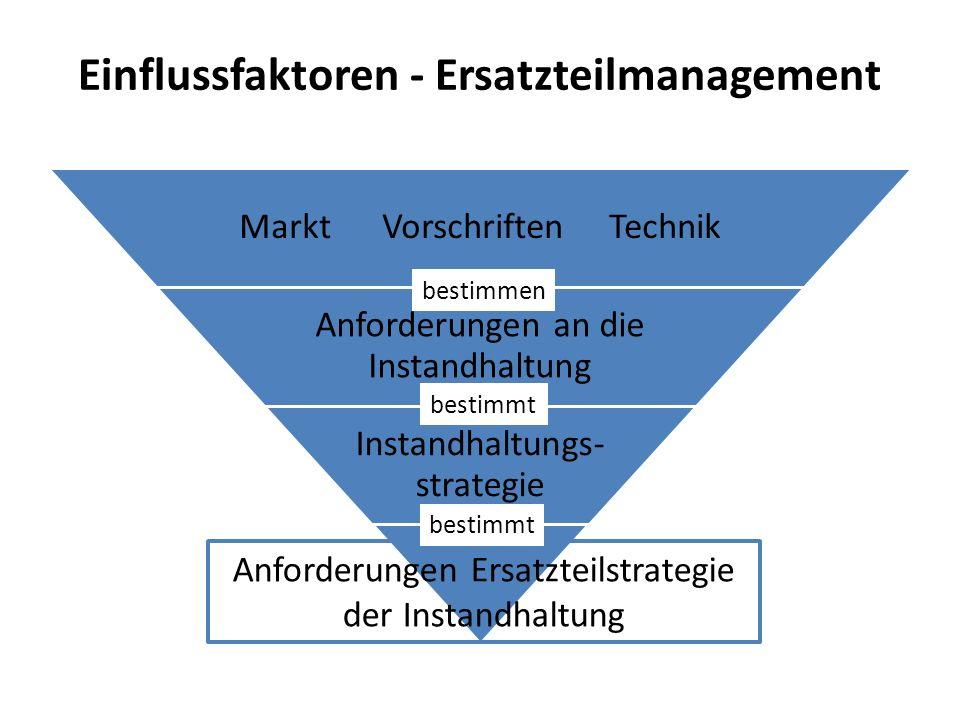 Einflussfaktoren - Ersatzteilmanagement Markt Vorschriften Technik Anforderungen an die Instandhaltung Instandhaltungs- strategie Anforderungen Ersatzteilstrategie der Instandhaltung bestimmen bestimmt