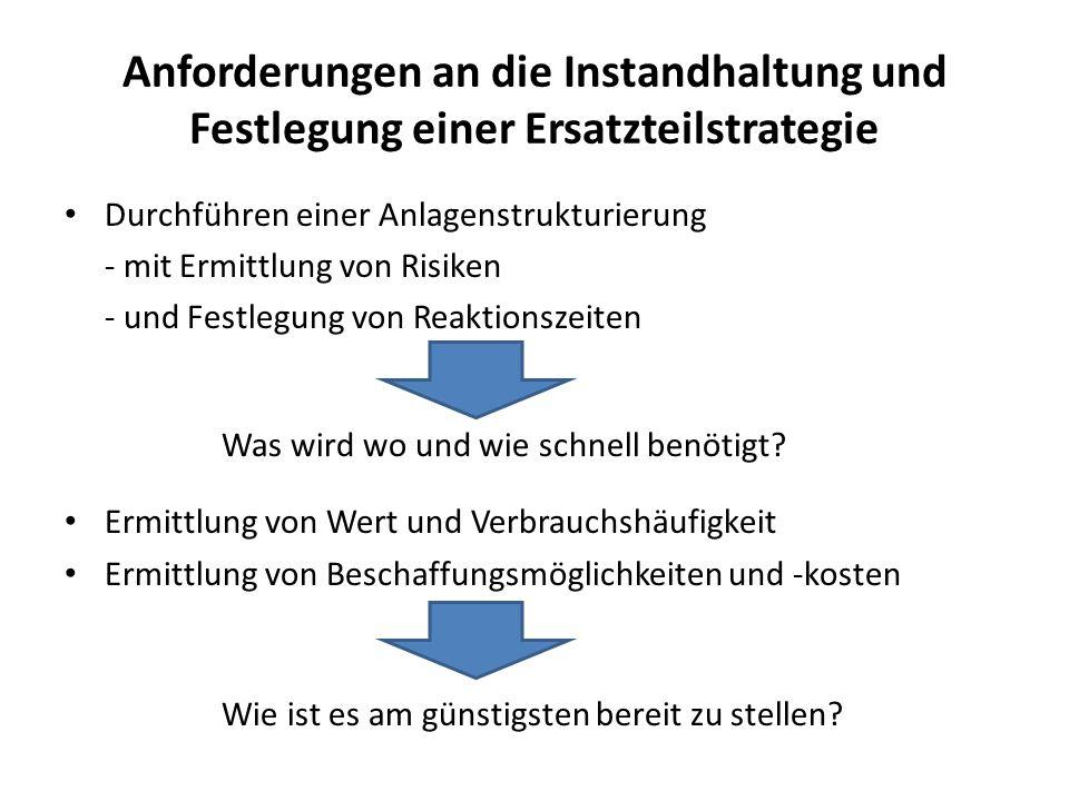 Anforderungen an die Instandhaltung und Festlegung einer Ersatzteilstrategie Durchführen einer Anlagenstrukturierung - mit Ermittlung von Risiken - un