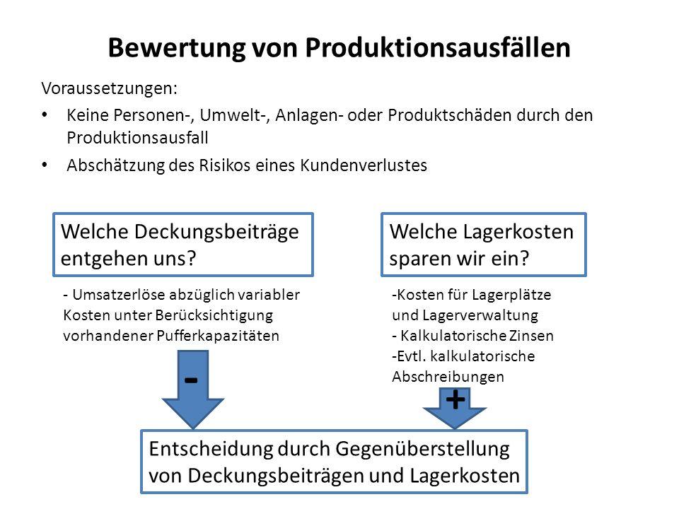 Bewertung von Produktionsausfällen Voraussetzungen: Keine Personen-, Umwelt-, Anlagen- oder Produktschäden durch den Produktionsausfall Abschätzung de