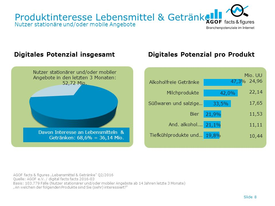 Digitale Werbespendings Lebensmittel & Getränke Top 20 / Internet Slide 29 In Tsd.