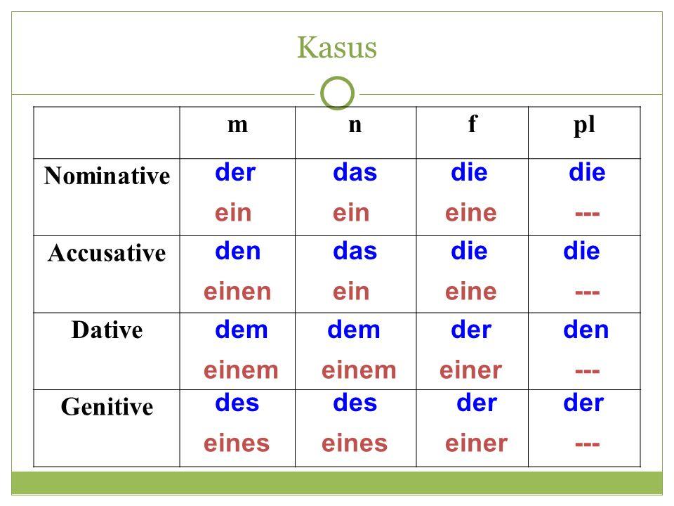 Kasus mnfpl Nominative Accusative Dative Genitive der ein das ein die eine die --- den einen das ein die eine die --- dem einem dem einem der einer den --- des eines des eines der einer der ---
