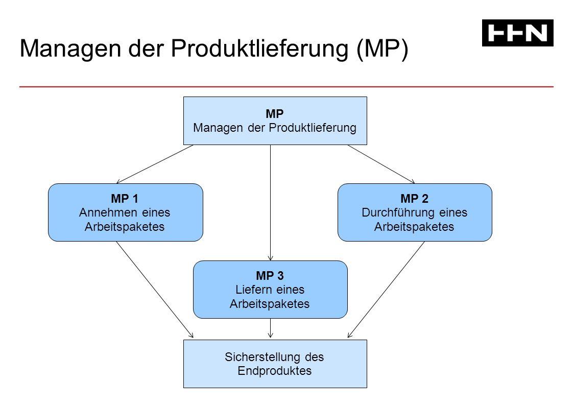 Managen der Produktlieferung (MP) MP Managen der Produktlieferung Sicherstellung des Endproduktes MP 1 Annehmen eines Arbeitspaketes MP 2 Durchführung eines Arbeitspaketes MP 3 Liefern eines Arbeitspaketes
