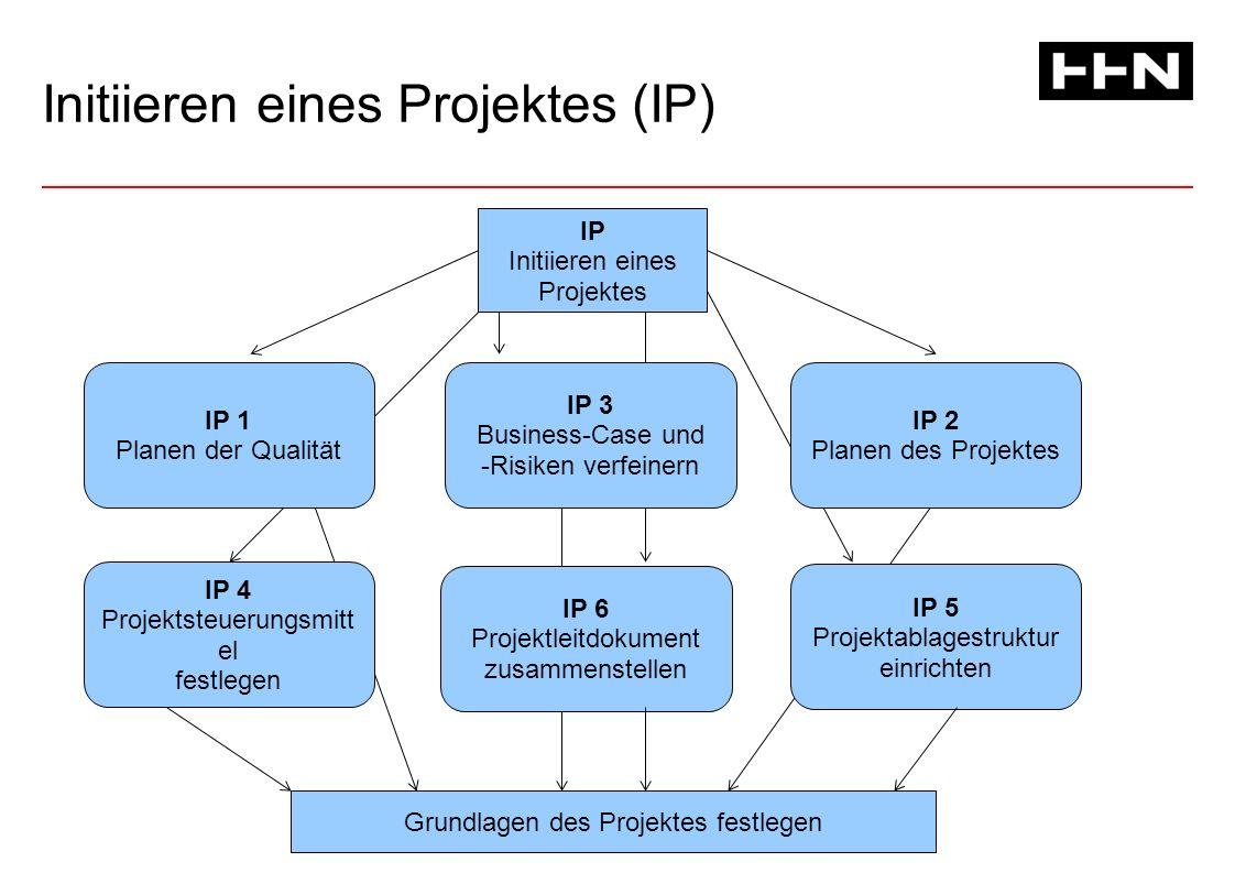 Initiieren eines Projektes (IP) IP Initiieren eines Projektes IP 1 Planen der Qualität IP 2 Planen des Projektes IP 4 Projektsteuerungsmitt el festlegen IP 3 Business-Case und -Risiken verfeinern IP 6 Projektleitdokument zusammenstellen IP 5 Projektablagestruktur einrichten Grundlagen des Projektes festlegen