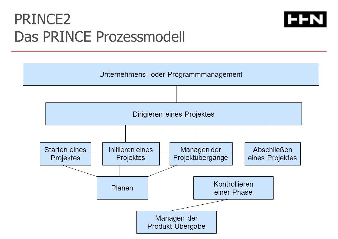 PRINCE2 Das PRINCE Prozessmodell Unternehmens- oder Programmmanagement Dirigieren eines Projektes Initiieren eines Projektes Managen der Projektübergänge Abschließen eines Projektes Starten eines Projektes Planen Kontrollieren einer Phase Managen der Produkt-Übergabe