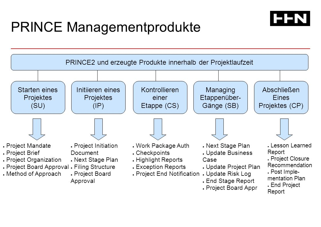 PRINCE Managementprodukte PRINCE2 und erzeugte Produkte innerhalb der Projektlaufzeit Starten eines Projektes (SU) Initiieren eines Projektes (IP) Kontrollieren einer Etappe (CS) Managing Etappenüber- Gänge (SB) Abschließen Eines Projektes (CP) ● Project Mandate ● Project Brief ● Project Organization ● Project Board Approval ● Method of Approach ● Project Initiation Document ● Next Stage Plan ● Filing Structure ● Project Board Approval ● Work Package Auth ● Checkpoints ● Highlight Reports ● Exception Reports ● Project End Notification ● Next Stage Plan ● Update Business Case ● Update Project Plan ● Update Risk Log ● End Stage Report ● Project Board Appr ● Lesson Learned Report ● Project Closure Recommendation ● Post Imple- mentation Plan ● End Project Report