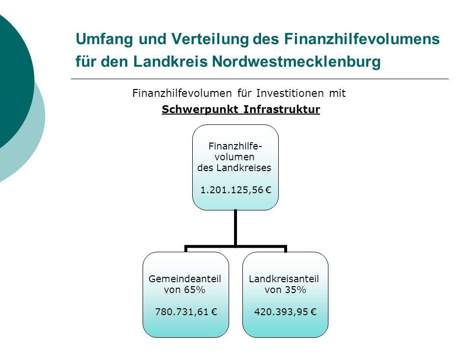 Umfang und Verteilung des Finanzhilfevolumens für den Landkreis Nordwestmecklenburg Finanzhilfevolumen für Investitionen mit Schwerpunkt Infrastruktur Finanzhilfe- volumen des Landkreises 1.201.125,56 € Gemeindeanteil von 65% 780.731,61 € Landkreisanteil von 35% 420.393,95 €