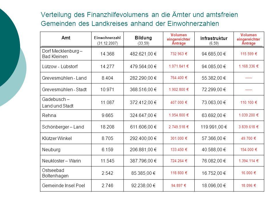 Verteilung des Finanzhilfevolumens an die Ämter und amtsfreien Gemeinden des Landkreises anhand der Einwohnerzahlen Amt Einwohnerzahl (31.12.2007) Bildung (33,59) Volumen eingereichter Anträge Infrastruktur (6,59) Volumen eingereichter Anträge Dorf Mecklenburg – Bad Kleinen 14.368482.621,00 € 732.963 € 94.685,00 € 115.599 € Lützow - Lübstorf14.277479.564,00 € 1.971.841 € 94.085,00 € 1.168.336 € Grevesmühlen - Land8.404282.290,00 € 764.400 € 55.382,00 € ------ Grevesmühlen - Stadt10.971368.516,00 € 1.902.800 € 72.299,00 € ------ Gadebusch – Land und Stadt 11.087372.412,00 € 407.000 € 73.063,00 € 110.100 € Rehna9.665324.647,00 € 1.954.800 € 63.692,00 € 1.039.200 € Schönberger – Land18.208611.606,00 € 2.749.518 € 119.991,00 € 3.839.618 € Klützer Winkel8.705292.400,00 € 301.000 € 57.366,00 € 49.700 € Neuburg6.159206.881,00 € 133.450 € 40.588,00 € 154.000 € Neukloster – Warin11.545387.796,00 € 724.264 € 76.082,00 € 1.394.114 € Ostseebad Boltenhagen 2.54285.385,00 € 118.800 € 16.752,00 € 16.000 € Gemeinde Insel Poel2.74692.238,00 € 94.897 € 18.096,00 € 18.096 €