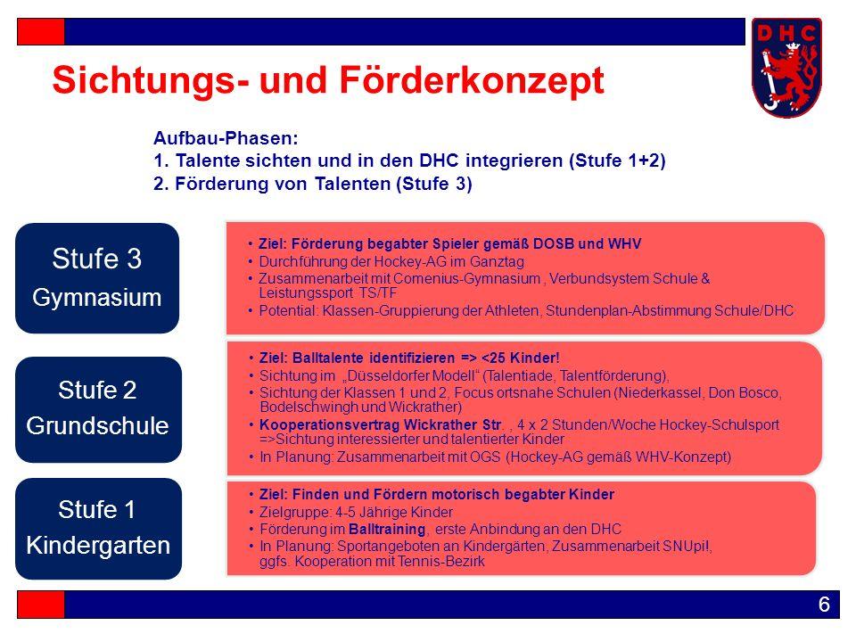 7 Leitungssport  Bundesliga-Mannschaften Damen & Herren  Regionalliga-Mannschaften Jugend  Deutsche Meisterschaften Jugend