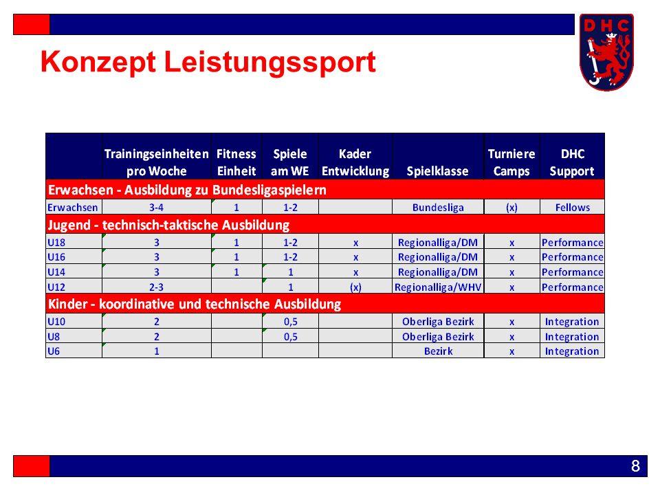 9 Breitensport  2./3./4.