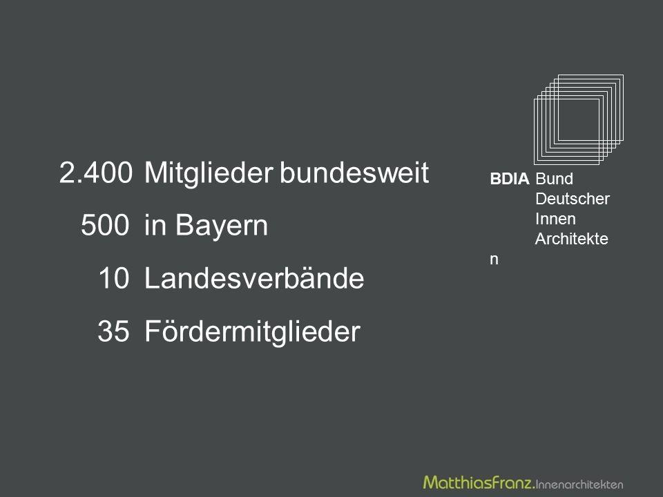 2.400Mitglieder bundesweit 500 in Bayern 10 Landesverbände 35 Fördermitglieder BDIABund Deutscher Innen Architekte n