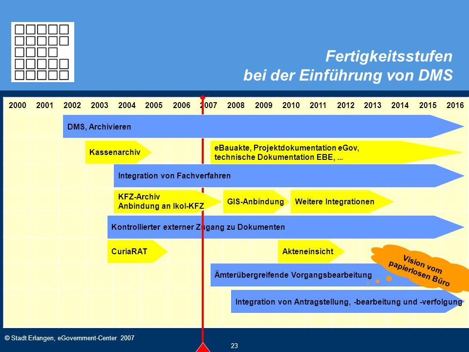 © Stadt Erlangen, eGovernment-Center 2007 23 Fertigkeitsstufen bei der Einführung von DMS 20002001200220032004200520062007200820092010201120122013201420152016 Kontrollierter externer Zugang zu Dokumenten Integration von Fachverfahren DMS, Archivieren Kassenarchiv KFZ-Archiv Anbindung an Ikol-KFZ GIS-Anbindung CuriaRAT eBauakte, Projektdokumentation eGov, technische Dokumentation EBE,...