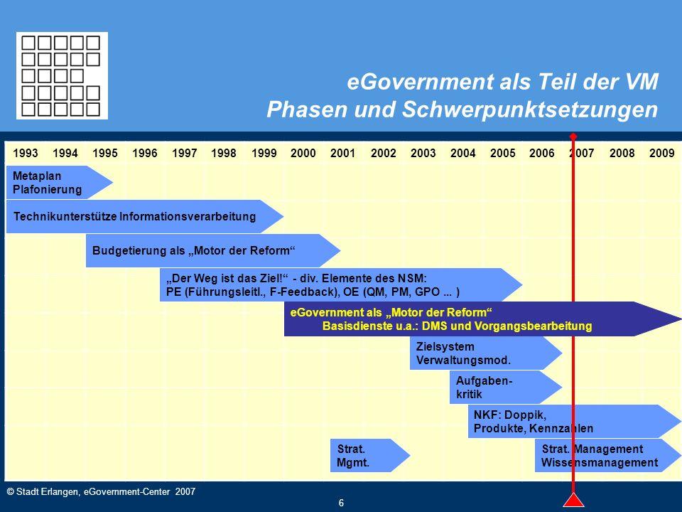 © Stadt Erlangen, eGovernment-Center 2007 6 eGovernment als Teil der VM Phasen und Schwerpunktsetzungen 1993199419951996199719981999200020012002200320