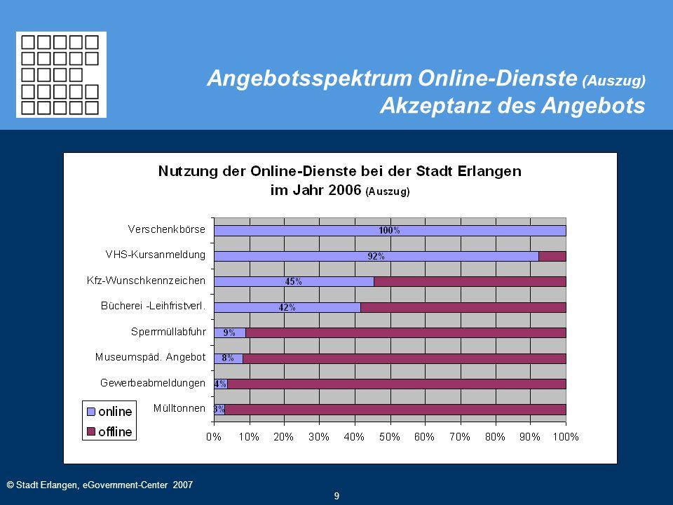 © Stadt Erlangen, eGovernment-Center 2007 9 Angebotsspektrum Online-Dienste (Auszug) Akzeptanz des Angebots
