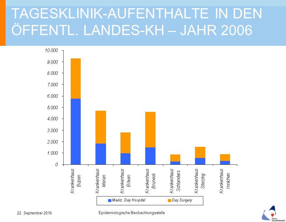 22. September 2016 Epidemiologische Beobachtungsstelle TAGESKLINIK-AUFENTHALTE IN DEN ÖFFENTL.