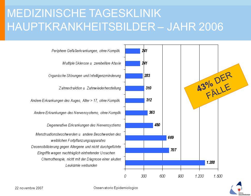 MEDIZINISCHE TAGESKLINIK HAUPTKRANKHEITSBILDER – JAHR 2006 43% DER FÄLLE Osservatorio Epidemiologico 22 novembre 2007