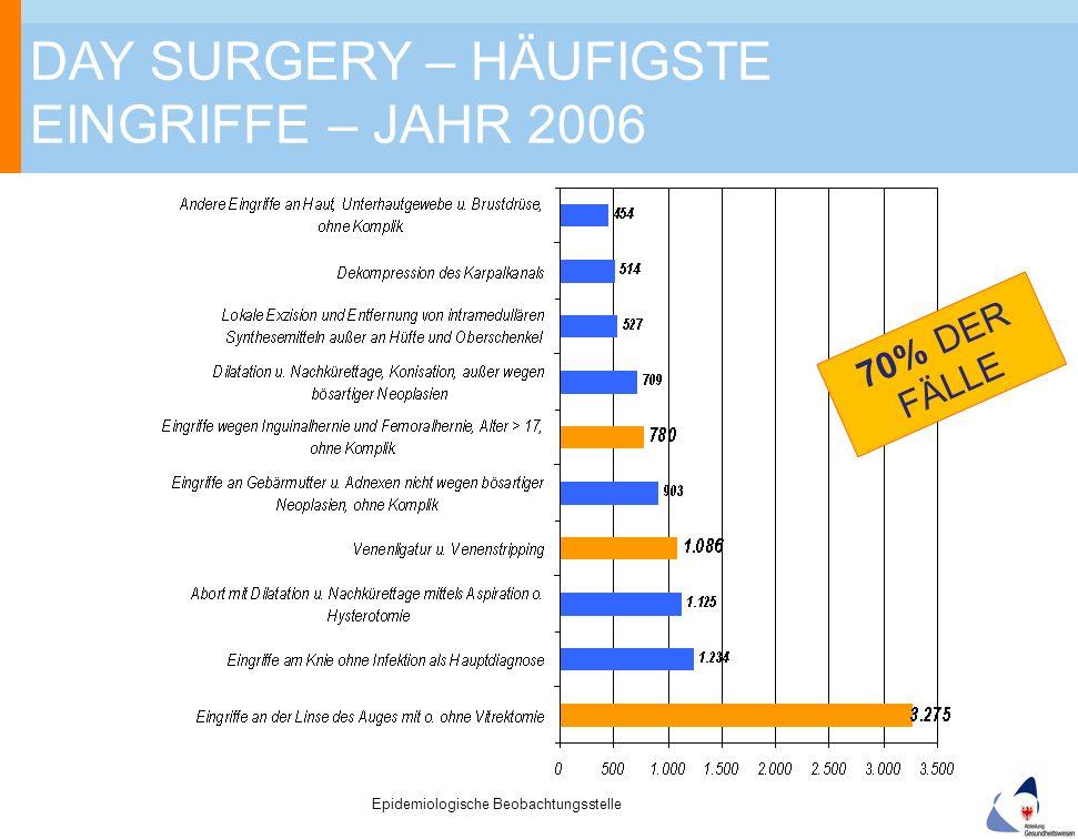 Epidemiologische Beobachtungsstelle DAY SURGERY – HÄUFIGSTE EINGRIFFE – JAHR 2006 70% DER FÄLLE