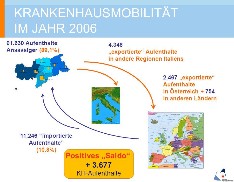 """KRANKENHAUSMOBILITÄT IM JAHR 2006 11.246 importierte Aufenthalte (10,8%) 91.630 Aufenthalte Ansässiger (89,1%) 4.348 """"exportierte Aufenthalte in andere Regionen Italiens 2.467 """"exportierte Aufenthalte in Österreich + 754 in anderen Ländern Positives """"Saldo + 3.677 KH-Aufenthalte"""
