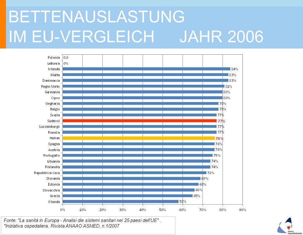 BETTENAUSLASTUNG IM EU-VERGLEICH JAHR 2006 22.