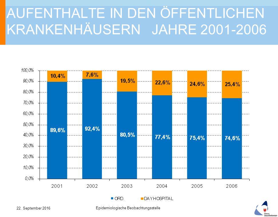 AUFENTHALTE IN DEN ÖFFENTLICHEN KRANKENHÄUSERN JAHRE 2001-2006 22.