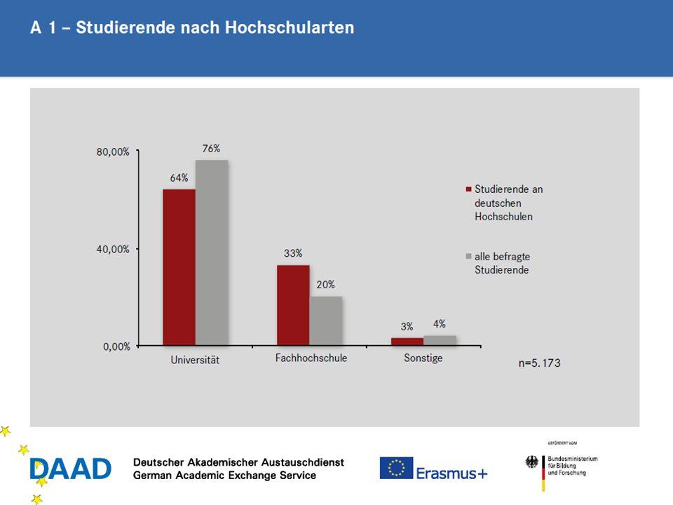 24 Durchschnittliche Anerkennung in EU- /Erasmus-Staaten: 64,5%: