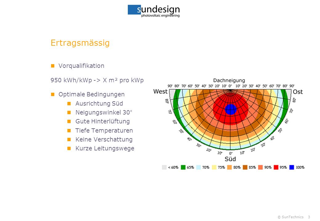 © SunTechnics3 Ertragsmässig Vorqualifikation 950 kWh/kWp -> X m² pro kWp Optimale Bedingungen Ausrichtung Süd Neigungswinkel 30° Gute Hinterlüftung T