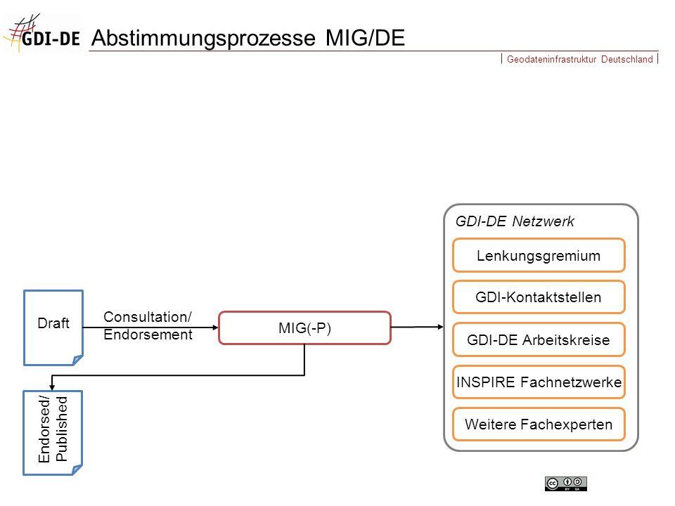 Geodateninfrastruktur Deutschland GDI-DE Netzwerk Abstimmungsprozesse MIG/DE Draft MIG(-P) Consultation/ Endorsement GDI-Kontaktstellen GDI-DE Arbeits