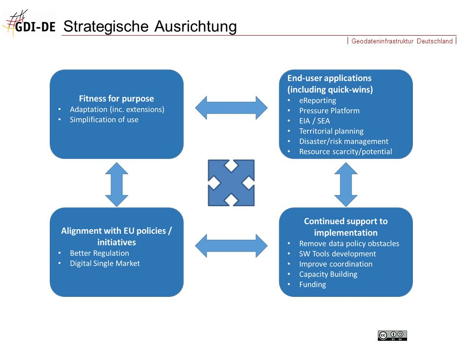 Geodateninfrastruktur Deutschland  Working Area 1: Fostering Fitness for purpose Simplification and streamlining  Working Area 2: End user applications (incl.