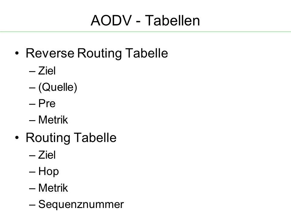 AODV - Tabellen Reverse Routing Tabelle – Ziel – (Quelle) – Pre – Metrik Routing Tabelle – Ziel – Hop – Metrik – Sequenznummer