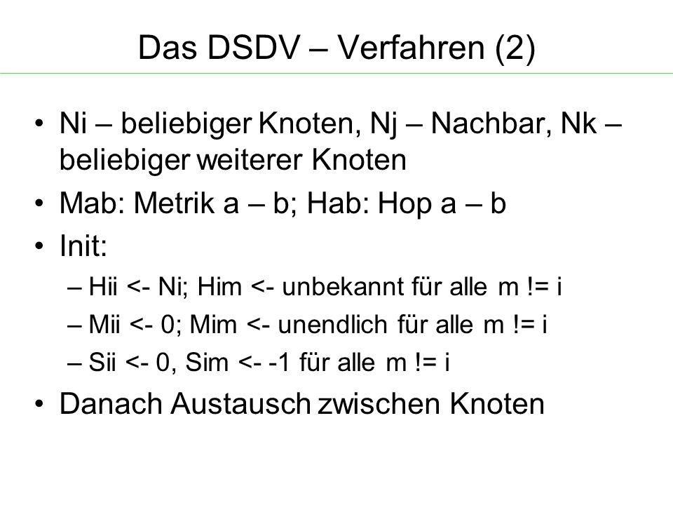 Das DSDV – Verfahren (2) Ni – beliebiger Knoten, Nj – Nachbar, Nk – beliebiger weiterer Knoten Mab: Metrik a – b; Hab: Hop a – b Init: – Hii <- Ni; Him <- unbekannt für alle m != i – Mii <- 0; Mim <- unendlich für alle m != i – Sii <- 0, Sim <- -1 für alle m != i Danach Austausch zwischen Knoten
