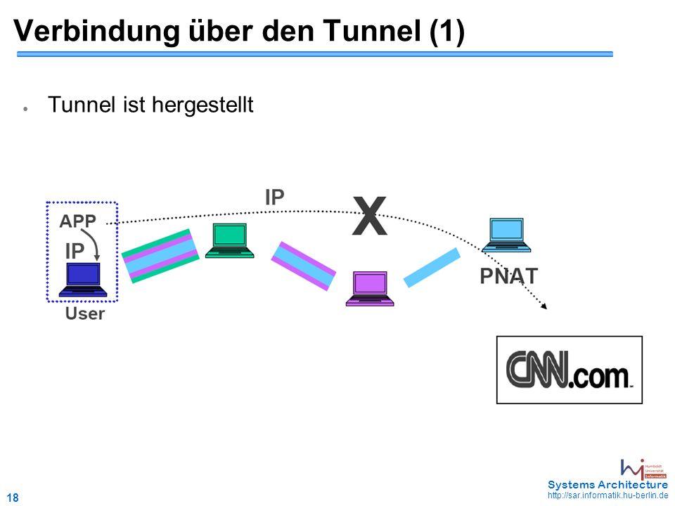 18 May 2006 - 18 Systems Architecture http://sar.informatik.hu-berlin.de Verbindung über den Tunnel (1) ● Tunnel ist hergestellt