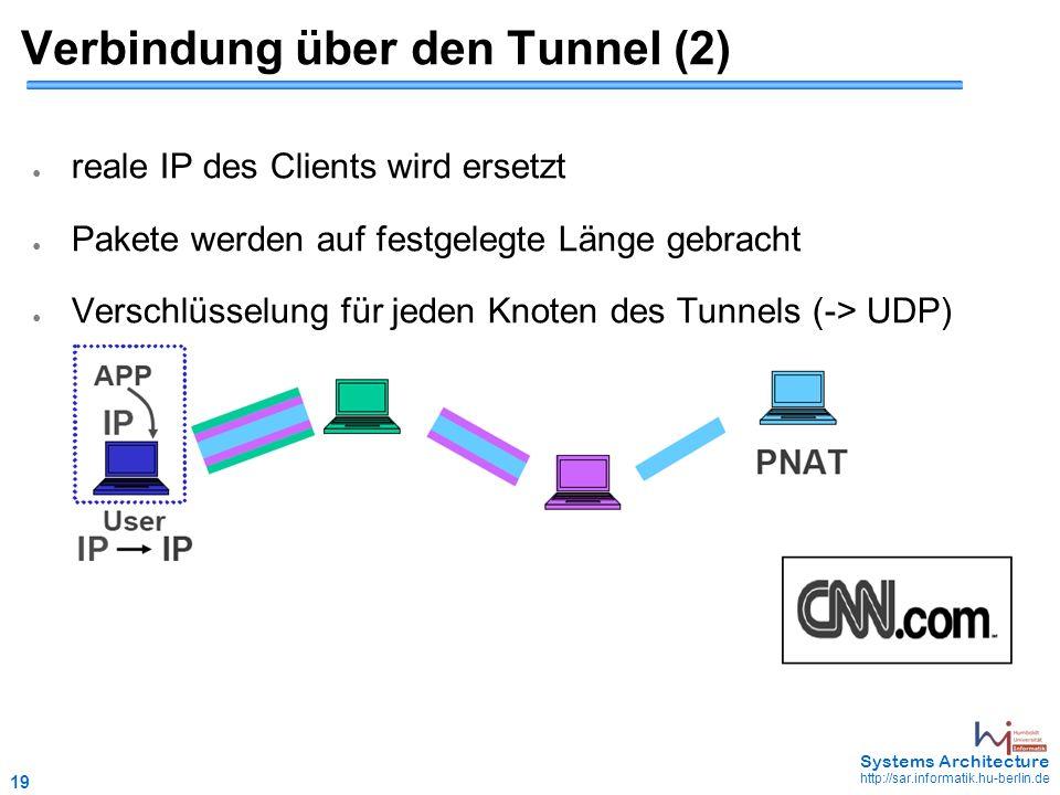 19 May 2006 - 19 Systems Architecture http://sar.informatik.hu-berlin.de Verbindung über den Tunnel (2) ● reale IP des Clients wird ersetzt ● Pakete werden auf festgelegte Länge gebracht ● Verschlüsselung für jeden Knoten des Tunnels (-> UDP)