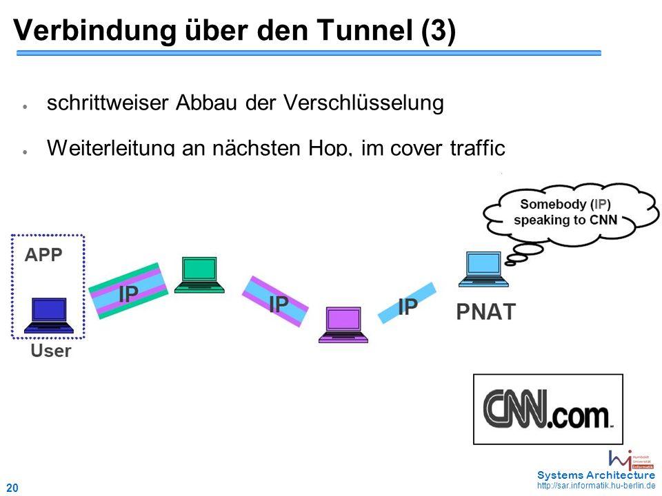 20 May 2006 - 20 Systems Architecture http://sar.informatik.hu-berlin.de Verbindung über den Tunnel (3) ● schrittweiser Abbau der Verschlüsselung ● Weiterleitung an nächsten Hop, im cover traffic