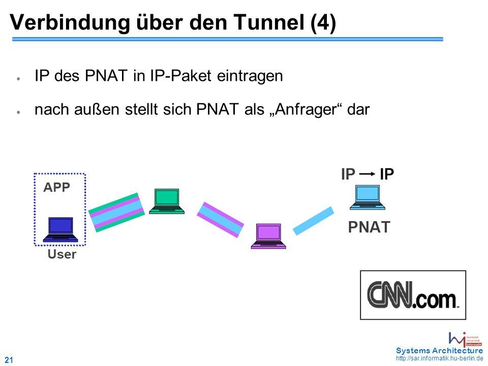 """21 May 2006 - 21 Systems Architecture http://sar.informatik.hu-berlin.de Verbindung über den Tunnel (4) ● IP des PNAT in IP-Paket eintragen ● nach außen stellt sich PNAT als """"Anfrager dar"""